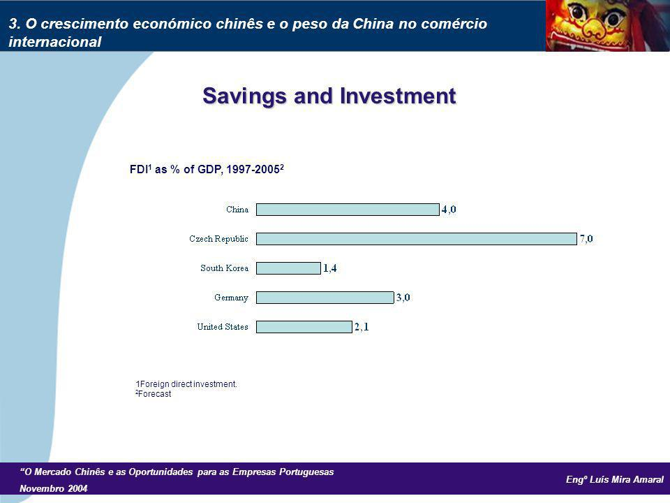 Engº Luís Mira Amaral O Mercado Chinês e as Oportunidades para as Empresas Portuguesas Novembro 2004 Savings and Investment FDI 1 as % of GDP, 1997-2005 2 1Foreign direct investment.
