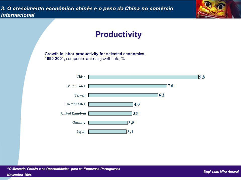 Engº Luís Mira Amaral O Mercado Chinês e as Oportunidades para as Empresas Portuguesas Novembro 2004 Productivity Growth in labor productivity for sel