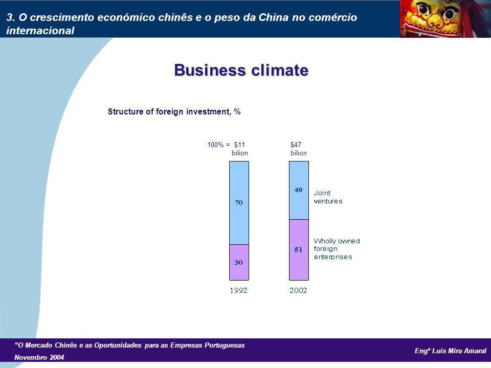 Engº Luís Mira Amaral O Mercado Chinês e as Oportunidades para as Empresas Portuguesas Novembro 2004 Business climate Structure of foreign investment, % 100% = $11 $47 bilion bilion 3.