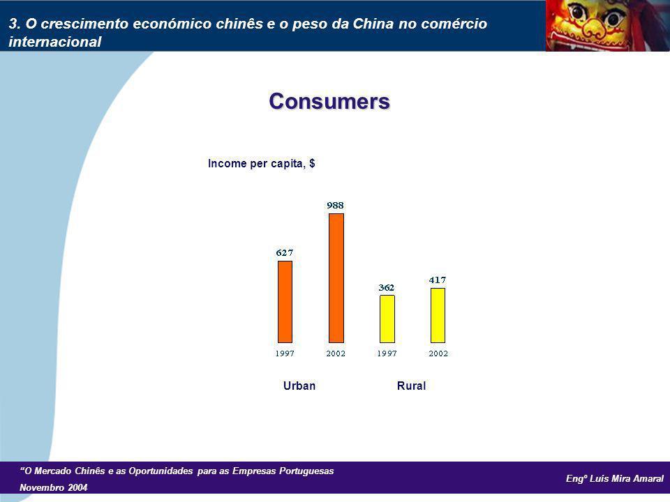 Engº Luís Mira Amaral O Mercado Chinês e as Oportunidades para as Empresas Portuguesas Novembro 2004 Consumers Income per capita, $ Urban Rural 3. O c