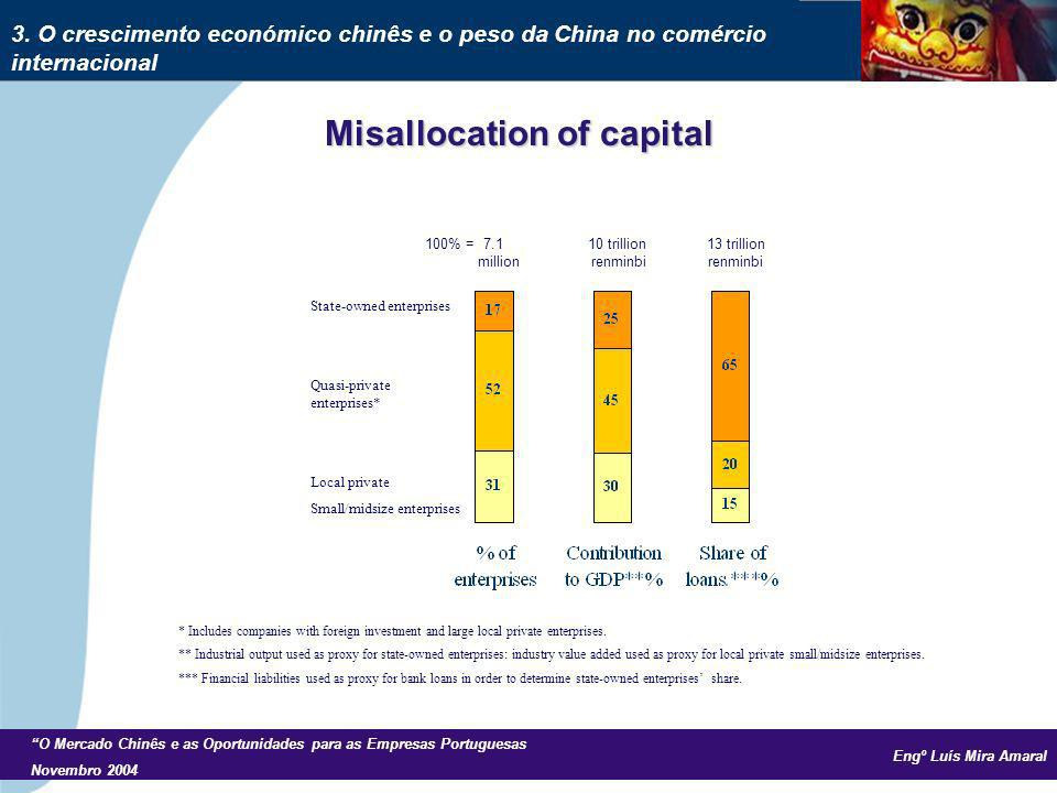 Engº Luís Mira Amaral O Mercado Chinês e as Oportunidades para as Empresas Portuguesas Novembro 2004 Misallocation of capital 100% = 7.1 10 trillion 1