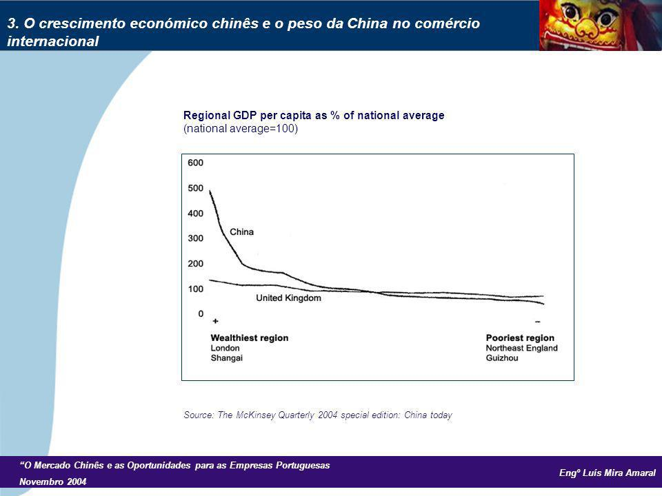 Engº Luís Mira Amaral O Mercado Chinês e as Oportunidades para as Empresas Portuguesas Novembro 2004 Regional GDP per capita as % of national average (national average=100) 3.