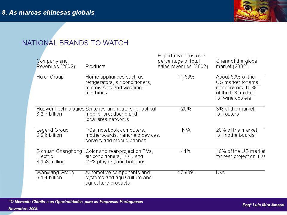 Engº Luís Mira Amaral O Mercado Chinês e as Oportunidades para as Empresas Portuguesas Novembro 2004 NATIONAL BRANDS TO WATCH 8. As marcas chinesas gl