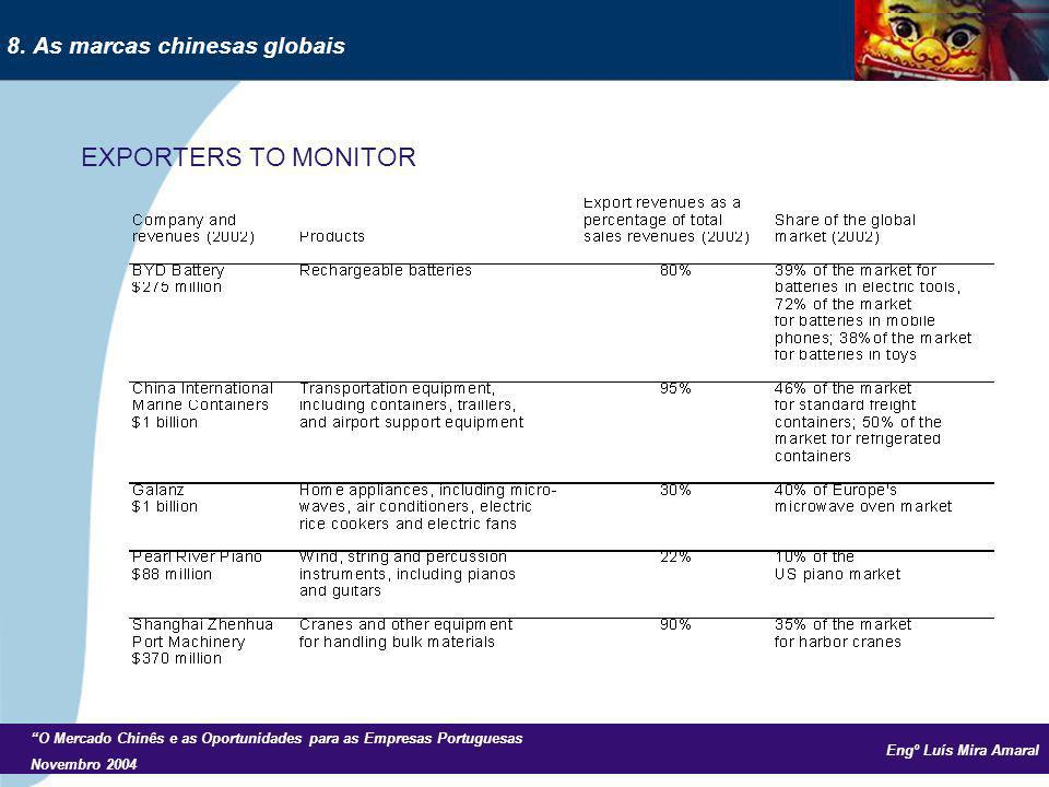 Engº Luís Mira Amaral O Mercado Chinês e as Oportunidades para as Empresas Portuguesas Novembro 2004 EXPORTERS TO MONITOR 8. As marcas chinesas globai