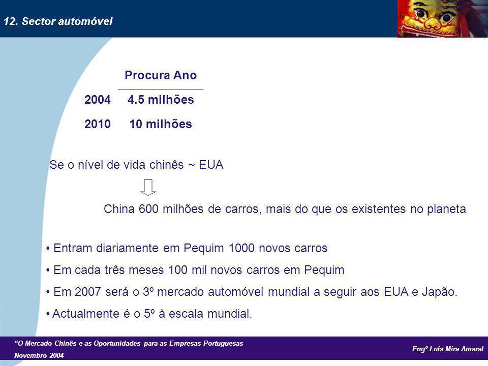 Engº Luís Mira Amaral O Mercado Chinês e as Oportunidades para as Empresas Portuguesas Novembro 2004 Se o nível de vida chinês ~ EUA China 600 milhões