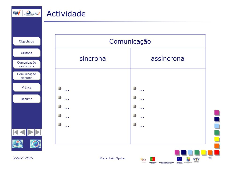 eTutoria Comunicação assíncrona Comunicação síncrona Objectivos Resumo Prática 25/26-10-2005Maria João Spilker29 Actividade Comunicação síncronaassínc