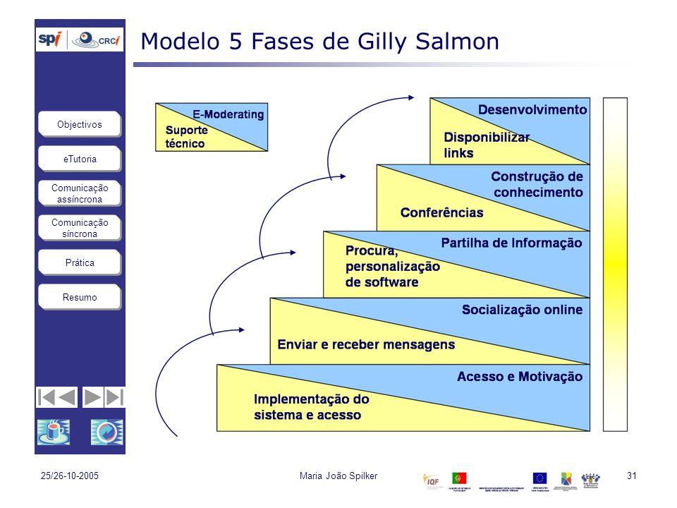 eTutoria Comunicação assíncrona Comunicação síncrona Objectivos Resumo Prática 25/26-10-2005Maria João Spilker31 Modelo 5 Fases de Gilly Salmon
