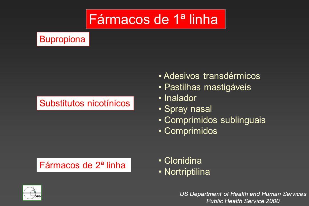 Adesivos transdérmicos Pastilhas mastigáveis Inalador Spray nasal Comprimidos sublinguais Comprimidos Substitutos nicotínicos Bupropiona Fármacos de 1