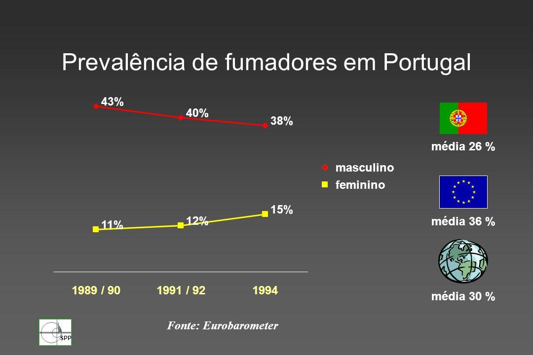 SPP Prevalência de fumadores em Portugal 43% 40% 38% 11% 12% 15% 1989 / 901991 / 921994 masculino feminino Fonte: Eurobarometer média 36 % média 26 %