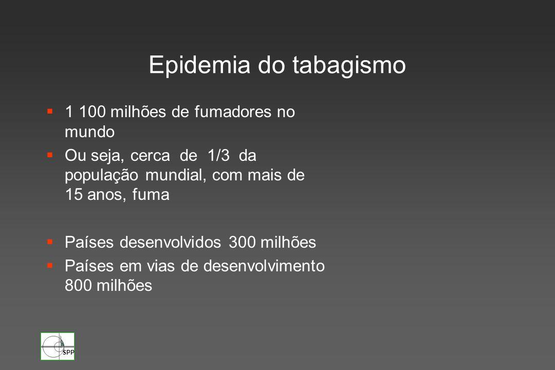 SPP 1.100 milhões de fumadores em todo o mundo (cerca de 1/3 da população mundial com mais de 15 anos) 4 milhões de mortes /ano 1990 2030 10 milhões de mortes/ano Epidemia do tabagismo Países desenvolvidos 300 milhões Países em vias de desenvolvimento 800 milhões