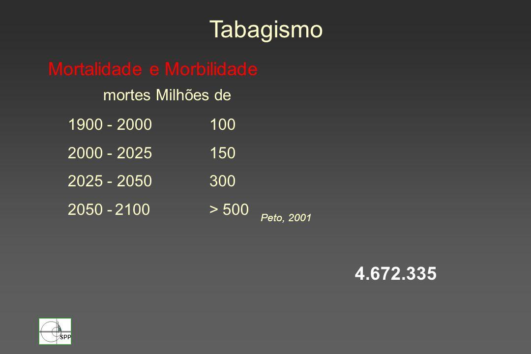 SPP 1900 - 2000100 2000 - 2025150 2025 - 2050300 2050 -2100> 500 mortes Milhões de Mortalidade e Morbilidade Tabagismo Peto, 2001 4.672.335