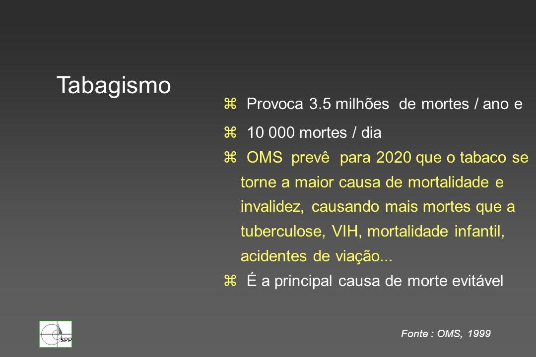 SPP z Provoca 3.5 milhões de mortes / ano e z 10 000 mortes / dia z OMS prevê para 2020 que o tabaco se torne a maior causa de mortalidade e invalidez
