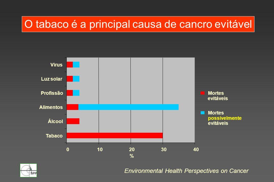 SPP O tabaco é a principal causa de cancro evitável Environmental Health Perspectives on Cancer 010203040 Tabaco Álcool Alimentos Profissão Luz solar