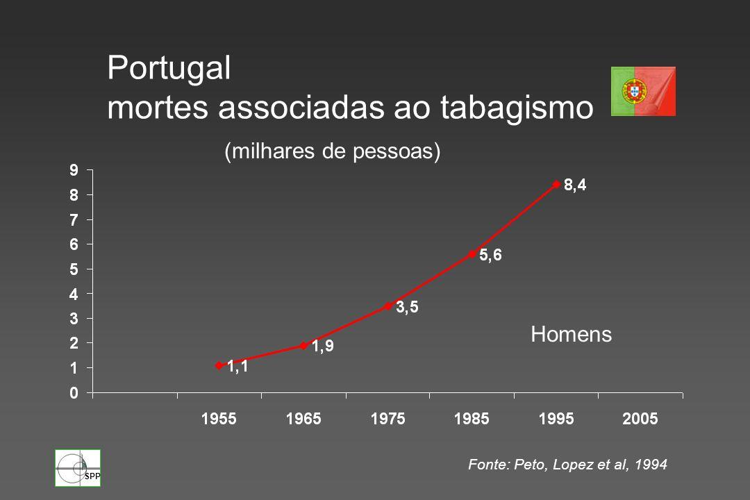 SPP Portugal mortes associadas ao tabagismo (milhares de pessoas) Homens Fonte: Peto, Lopez et al, 1994