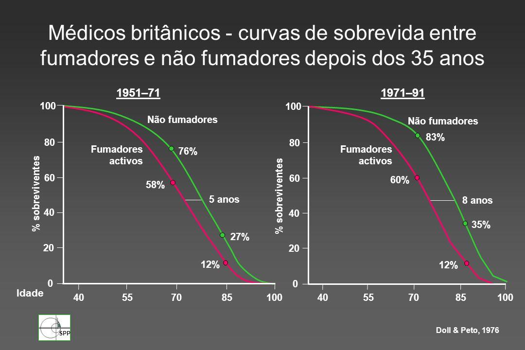 SPP Doll & Peto, 1976 % sobreviventes 100 80 60 40 20 0 40557085100 Não fumadores Fumadores activos 76% 58% 12% 27% 5 anos 1951–71 100 80 60 40 20 0 4