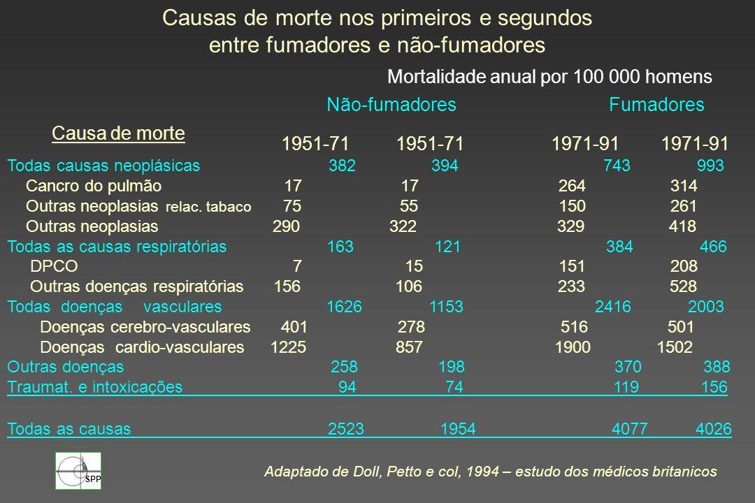 SPP Causa de morte Causas de morte nos primeiros e segundos entre fumadores e não-fumadores Mortalidade anual por 100 000 homens Não-fumadores Fumador