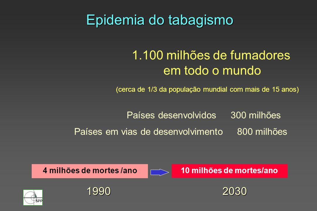 SPP 100 Idade em anos 90 80 70 60 50 40 30 Sobreviventes milhares 20 10 0 30405060708090100 Sobrevida de homens depois dos 30 anos de acordo com os hábitos tabágicos Pearl R, 1938 Não fumadores Fumadores moderados Fumadores pesados Efeito do tabagismo na mortalidade