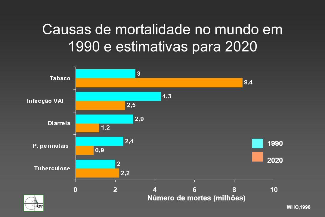 SPP Número de mortes (milhões) WHO,1996 1990 2020 Causas de mortalidade no mundo em 1990 e estimativas para 2020