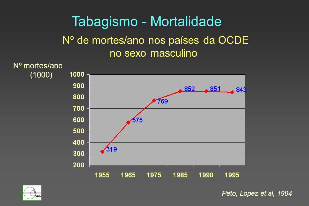 SPP Nº de mortes/ano nos países da OCDE no sexo masculino Tabagismo - Mortalidade Nº mortes/ano (1000) Peto, Lopez et al, 1994