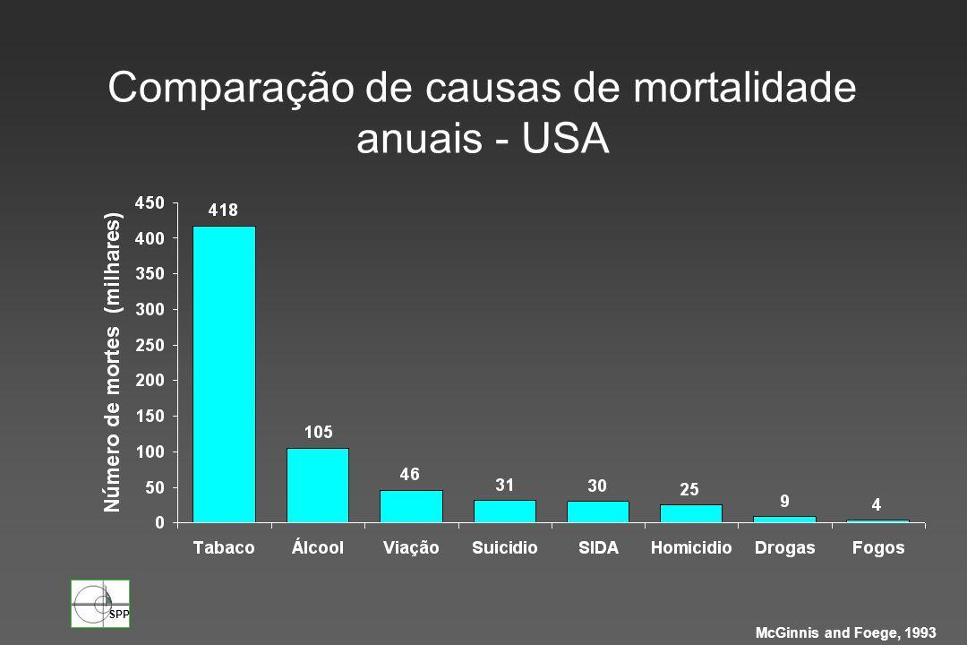 SPP McGinnis and Foege, 1993 Comparação de causas de mortalidade anuais - USA