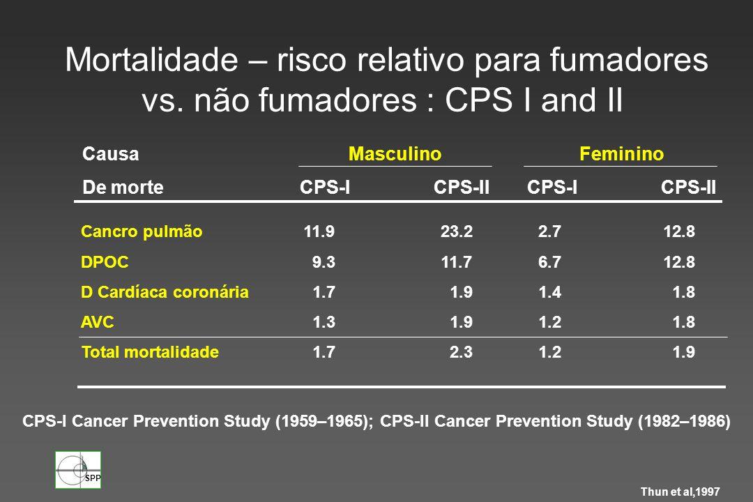 SPP Masculino CPS-ICPS-II Feminino CPS-ICPS-II Causa De morte Cancro pulmão11.923.2 2.712.8 DPOC 9.311.7 6.712.8 D Cardíaca coronária 1.7 1.9 1.4 1.8