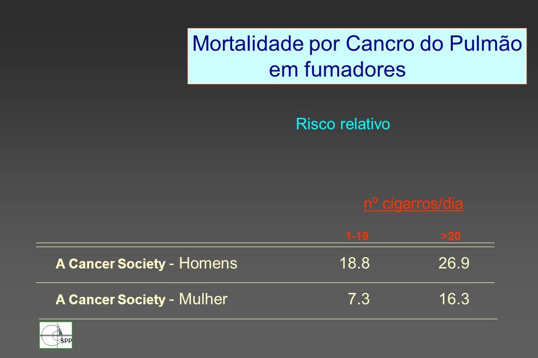 SPP Mortalidade por Cancro do Pulmão em fumadores Risco relativo 1-19 >20 A Cancer Society - Homens 18.826.9 A Cancer Society - Mulher 7.316.3 nº ciga