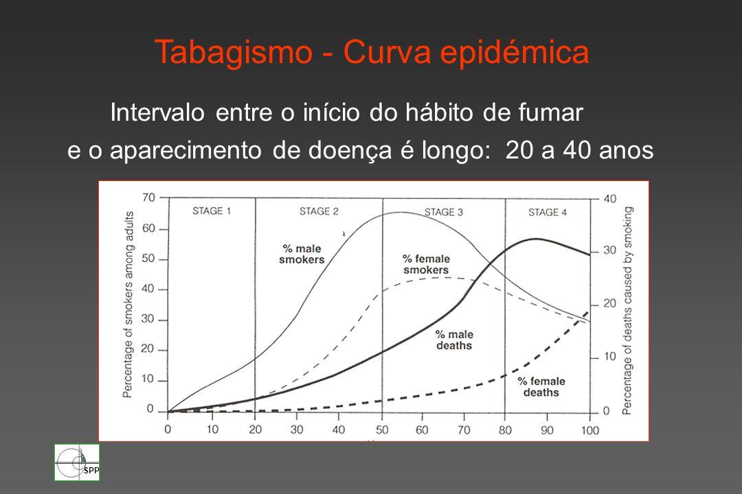 SPP Tabagismo - Curva epidémica Intervalo entre o início do hábito de fumar e o aparecimento de doença é longo: 20 a 40 anos