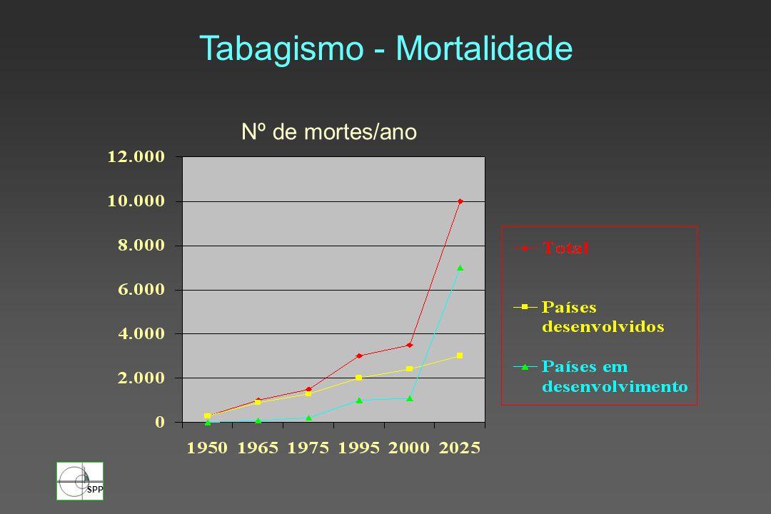 SPP Mortalidade por Cancro do Pulmão em fumadores Risco relativo 1-19 >20 A Cancer Society - Homens 18.826.9 A Cancer Society - Mulher 7.316.3 nº cigarros/dia