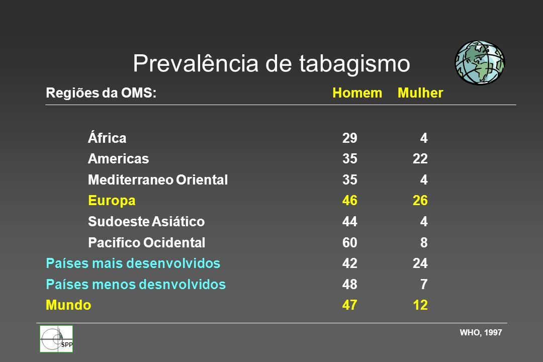SPP Portugal - Tabagismo Prevalência Valores em % Comissão Europeia; INE