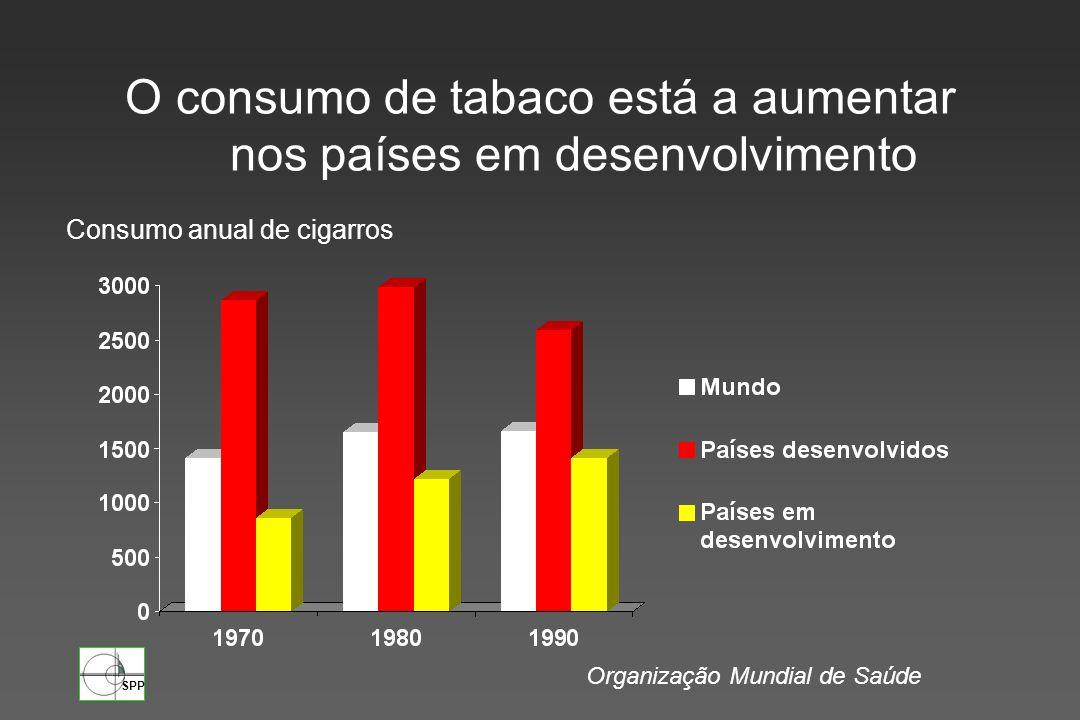 SPP Prevalência global: 36 % 370 milhões de fumadores Meio milhão de mortes por ano Índices mais elevados: Grécia, Dinamarca, Espanha e Áustria União Europeia Organização Mundial de Saúde
