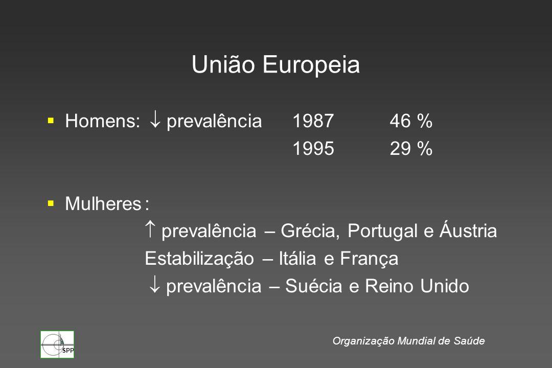 SPP União Europeia Grécia Dinamarca Espanha Áustria Prevalência global: 36% 370 milhões de fumadores Meio-milhão de mortes por ano Diferenças entre homens e mulheres: Índices muito diferentes: Portugal Espanha Grécia Itália Organização Mundial de Saúde Índices mais elevados: Índices iguais: Suécia Dinamarca Holanda Reino Unido Irlanda