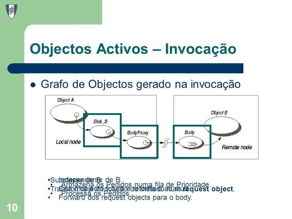 Objectos Activos – Invocação 10 Grafo de Objectos gerado na invocação Subclasse de B Transforma a invocação do método num request object.