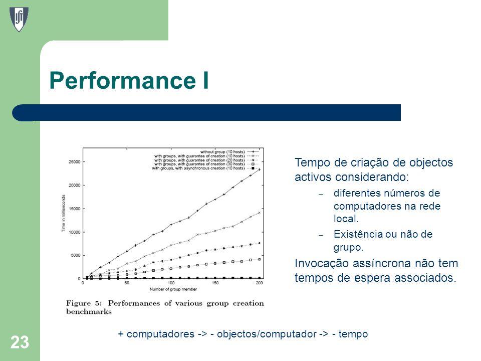Performance I 23 Tempo de criação de objectos activos considerando: – diferentes números de computadores na rede local.