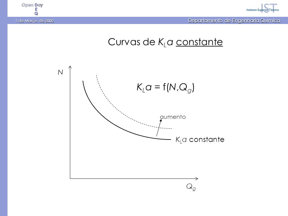 1 de Março de 2002 Departamento de Engenharia Química N QgQg K L a = f(N,Q g ) K L a constante Curvas de K L a constante aumento