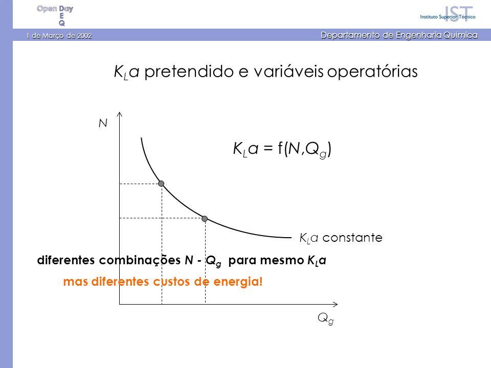 1 de Março de 2002 Departamento de Engenharia Química N QgQg K L a = f(N,Q g ) K L a constante K L a pretendido e variáveis operatórias diferentes com
