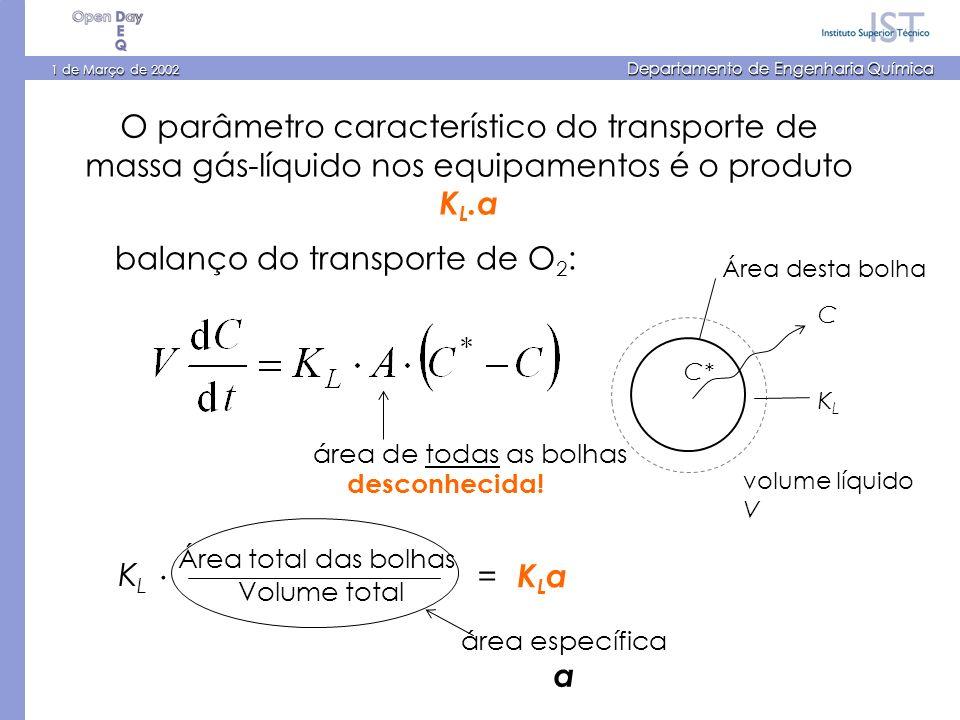 O parâmetro característico do transporte de massa gás-líquido nos equipamentos é o produto K L.a balanço do transporte de O 2 : Área desta bolha KLKL C* C volume líquido V área de todas as bolhas KLaKLa= KLKL.