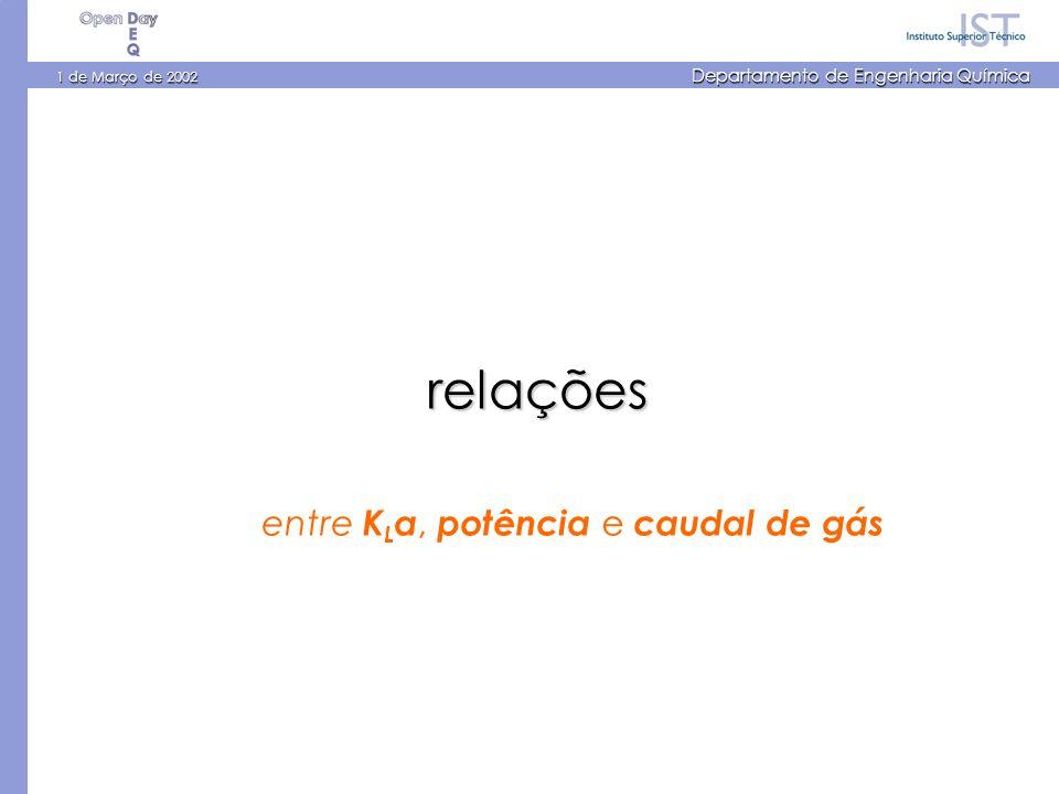 1 de Março de 2002 Departamento de Engenharia Química relações entre K L a, potência e caudal de gás