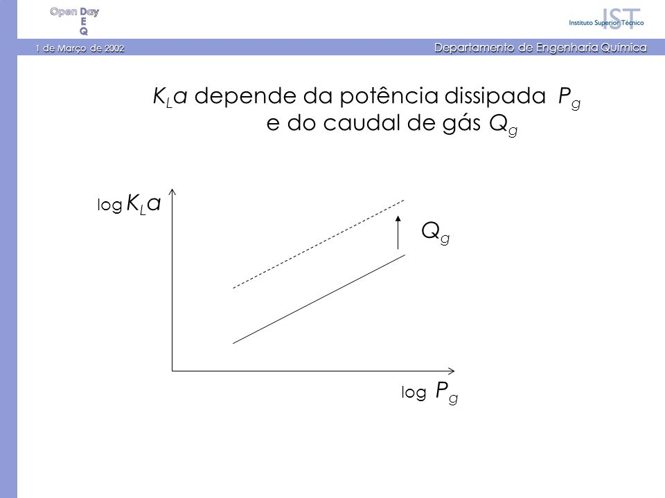 1 de Março de 2002 Departamento de Engenharia Química K L a depende da potência dissipada P g e do caudal de gás Q g log P g log K L a QgQg