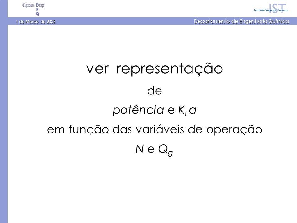1 de Março de 2002 Departamento de Engenharia Química ver representação de potência e K L a em função das variáveis de operação N e Q g