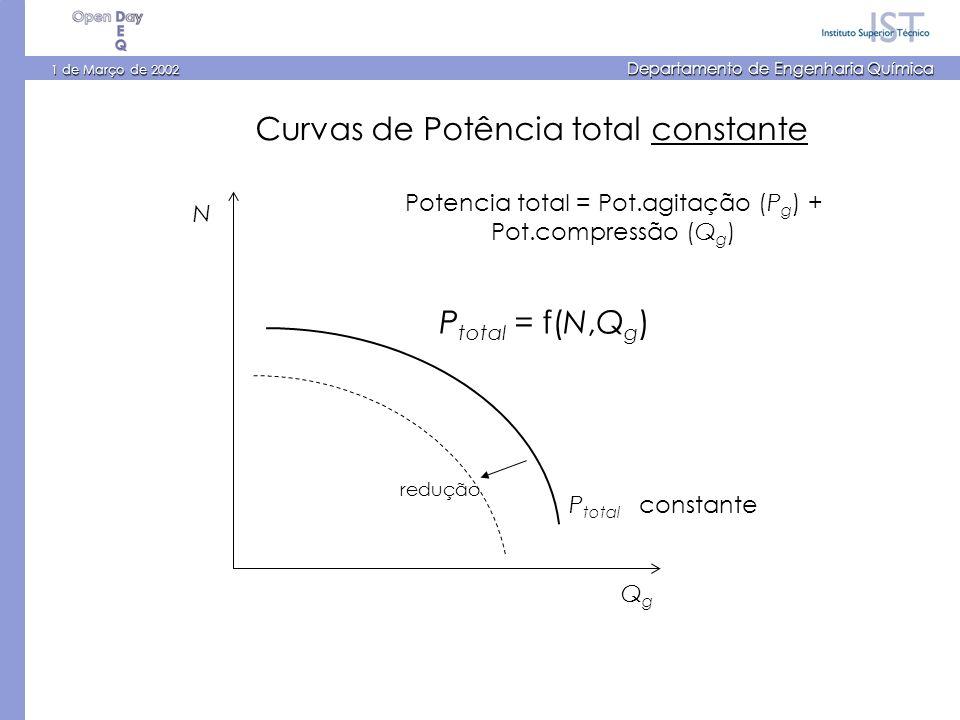 1 de Março de 2002 Departamento de Engenharia Química N QgQg P total = f(N,Q g ) P total constante Curvas de Potência total constante Potencia total =