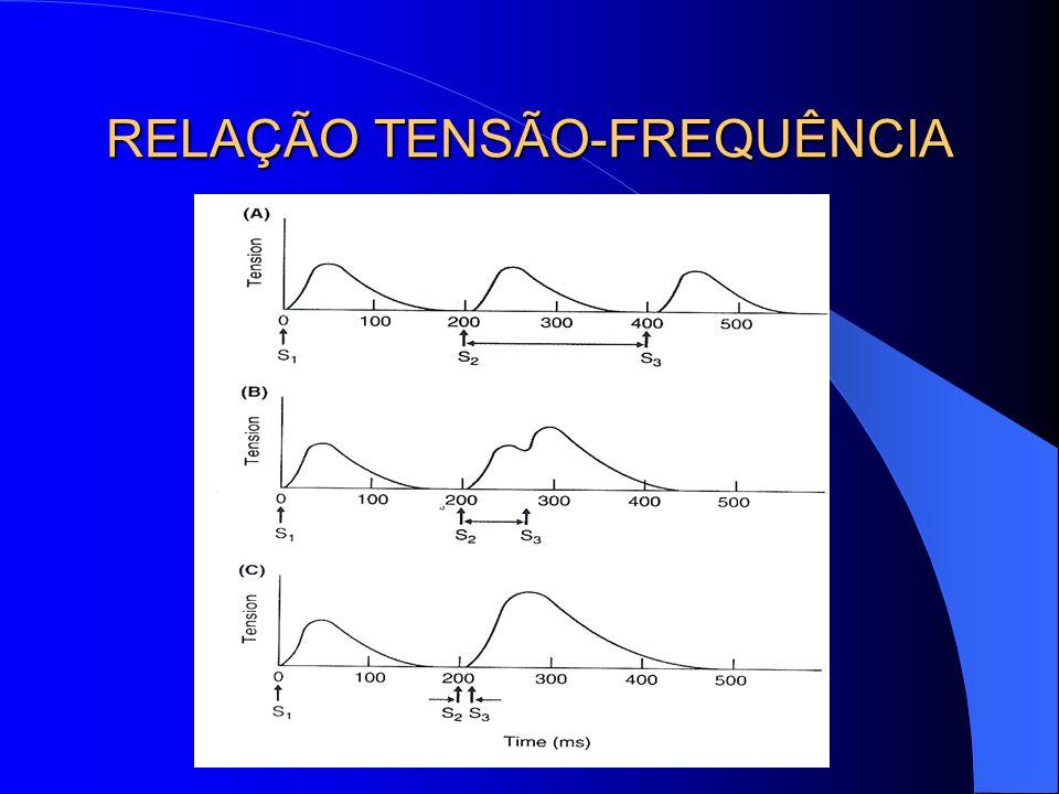 RELAÇÃO TENSÃO-FREQUÊNCIA