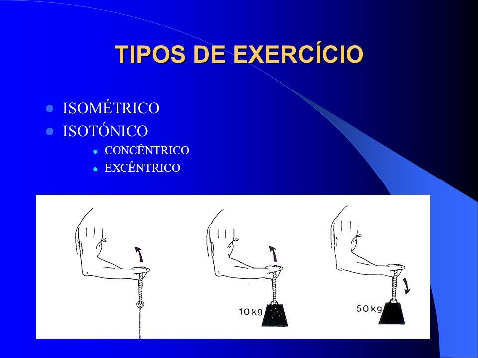 TIPOS DE EXERCÍCIO ISOMÉTRICO ISOTÓNICO CONCÊNTRICO EXCÊNTRICO
