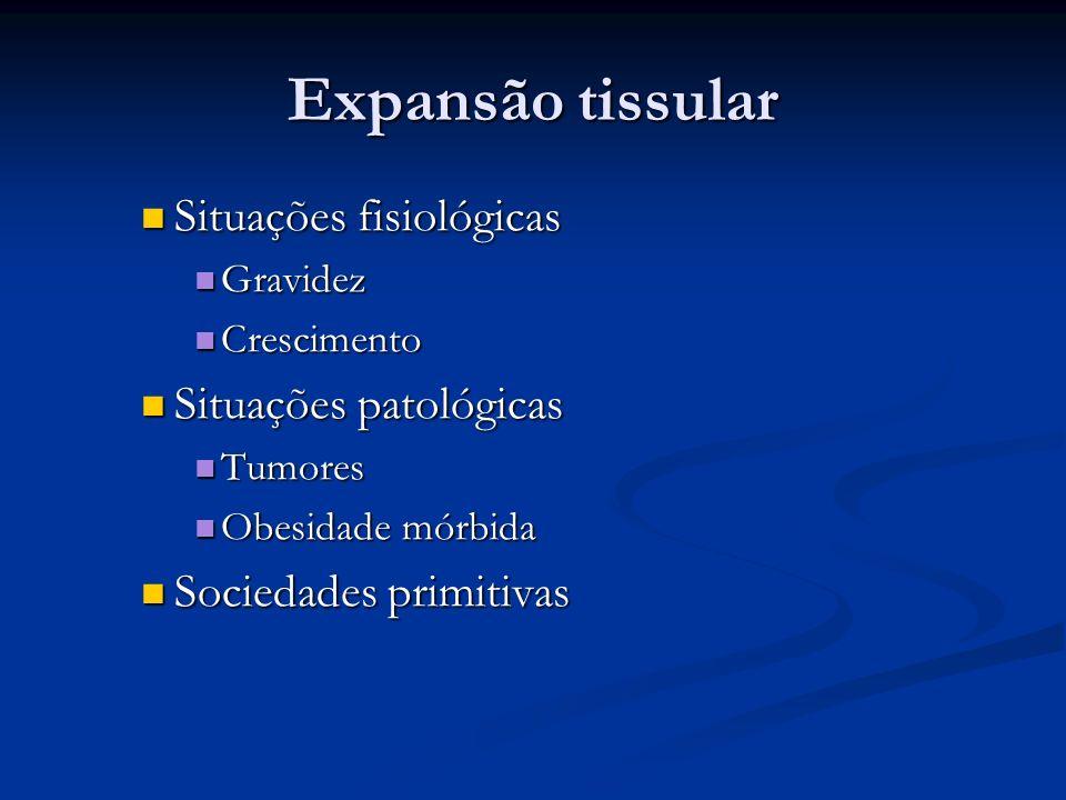 Situações fisiológicas Situações fisiológicas Gravidez Gravidez Crescimento Crescimento Situações patológicas Situações patológicas Tumores Tumores Ob