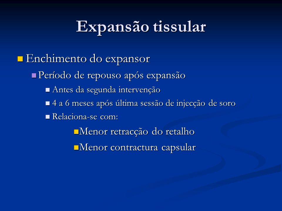 Enchimento do expansor Enchimento do expansor Período de repouso após expansão Período de repouso após expansão Antes da segunda intervenção Antes da
