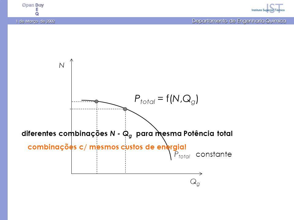 1 de Março de 2002 Departamento de Engenharia Química N QgQg P total = f(N,Q g ) P total constante diferentes combinações N - Q g para mesma Potência total combinações c/ mesmos custos de energia!