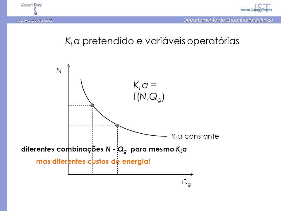 1 de Março de 2002 Departamento de Engenharia Química N QgQg K L a = f(N,Q g ) K L a constante K L a pretendido e variáveis operatórias diferentes combinações N - Q g para mesmo K L a mas diferentes custos de energia!
