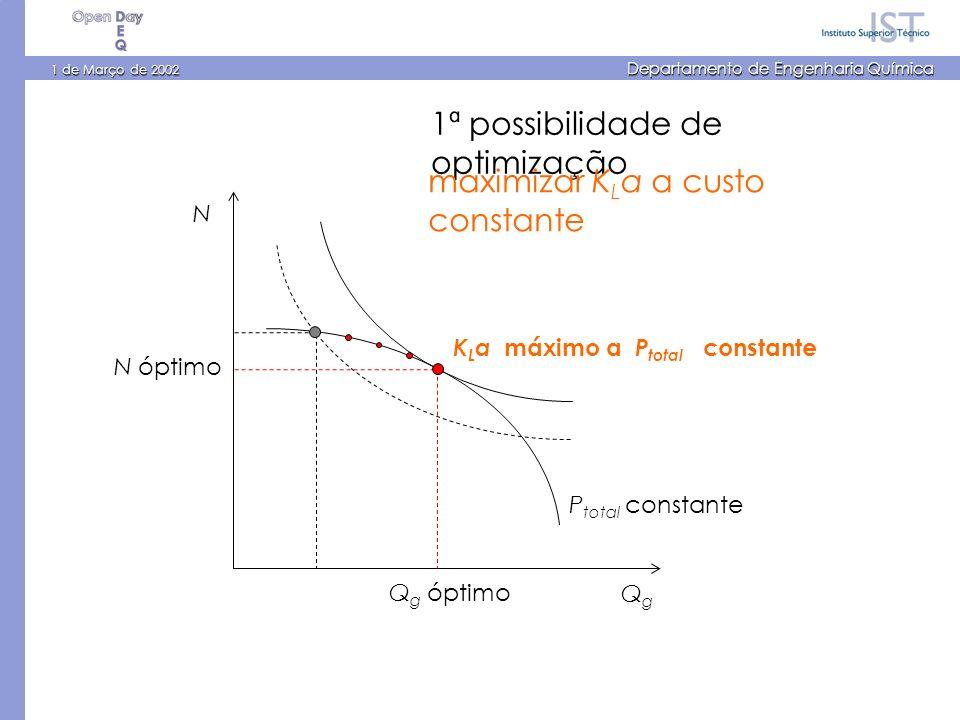 1 de Março de 2002 Departamento de Engenharia Química N QgQg 1ª possibilidade de optimização N óptimo Q g óptimo K L a máximo a P total constante P total constante maximizar K L a a custo constante