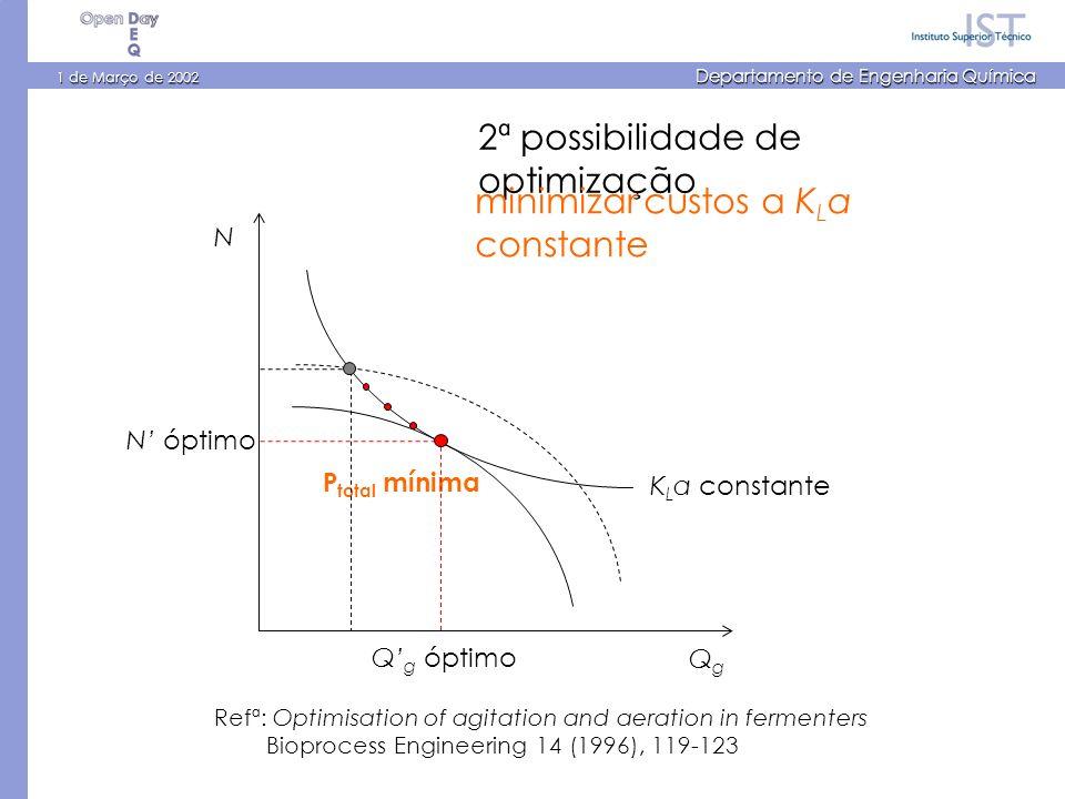 1 de Março de 2002 Departamento de Engenharia Química P total mínima N QgQg K L a constante N óptimo Q g óptimo Refª: Optimisation of agitation and aeration in fermenters Bioprocess Engineering 14 (1996), 119-123 2ª possibilidade de optimização minimizar custos a K L a constante