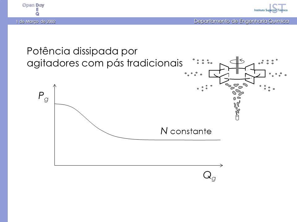 1 de Março de 2002 Departamento de Engenharia Química Potência dissipada por agitadores com pás tradicionais PgPg QgQg N constante