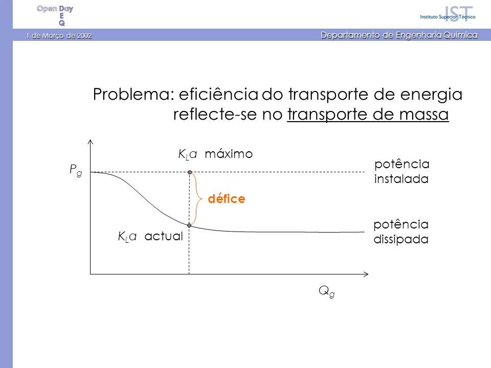1 de Março de 2002 Departamento de Engenharia Química PgPg QgQg défice K L a actual K L a máximo potência dissipada potência instalada Problema: eficiência do transporte de energia reflecte-se no transporte de massa